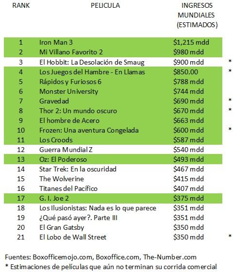 EXITOS DE TAQUILLA
