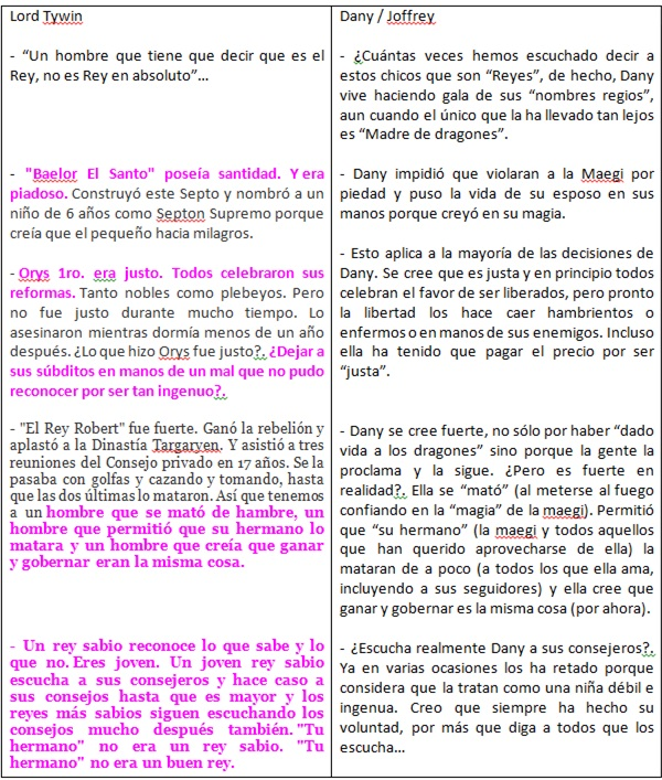 LORD TYWIN - DANY Y JOFFREY